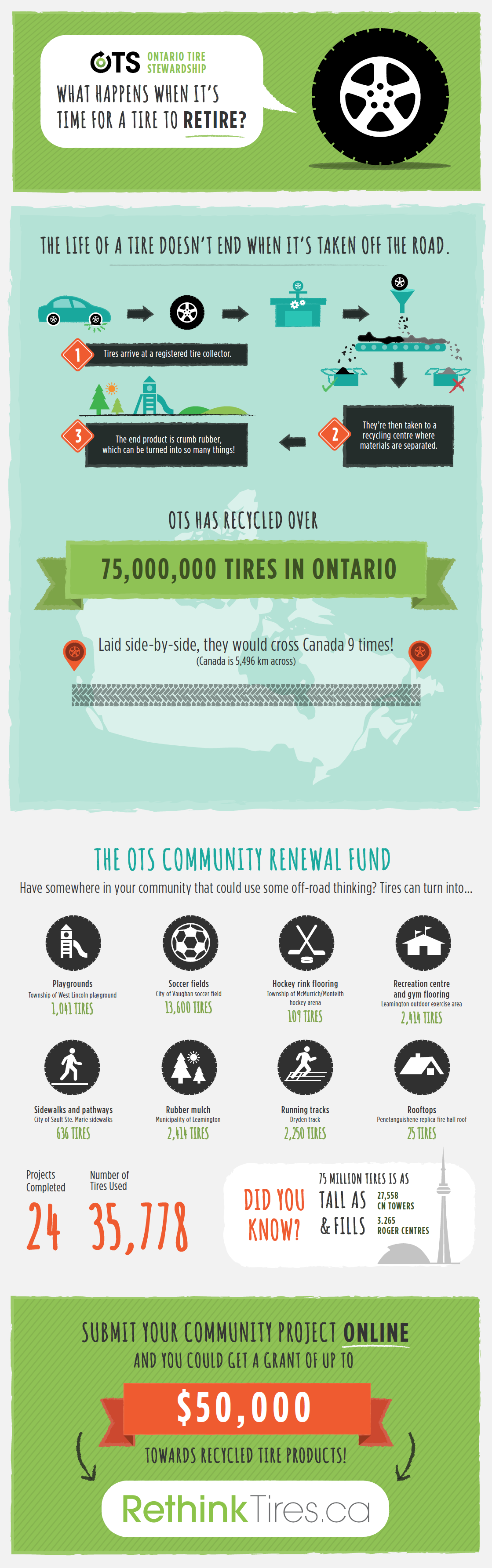 Infographic Community Renewal Fund