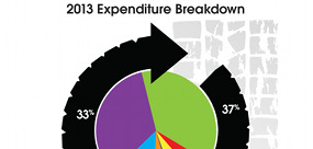 OTS Expenditure Pie Chart