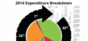 2014 Expenditure Chart Feature