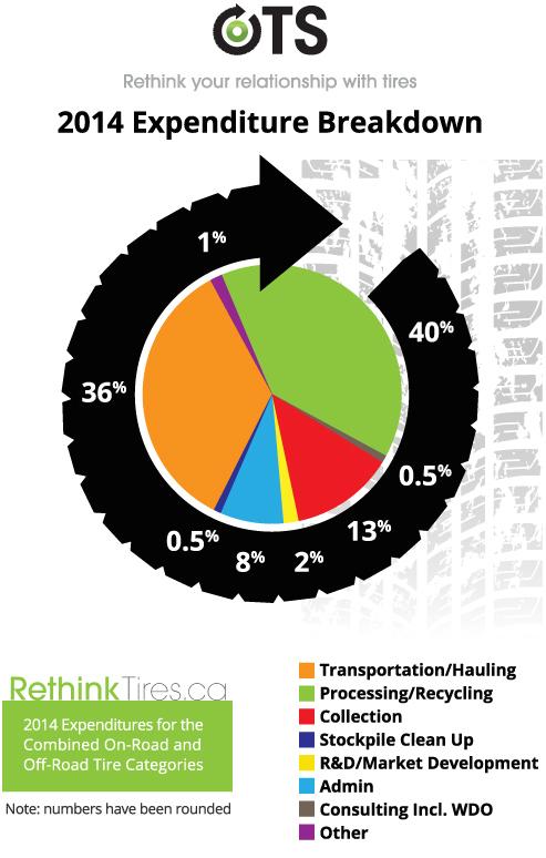 2014 Expenditure Pie Chart